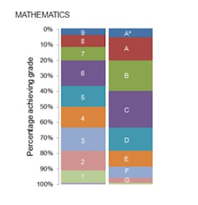 Edexcel Maths GCSE Grade Boundaries | Tutorfair